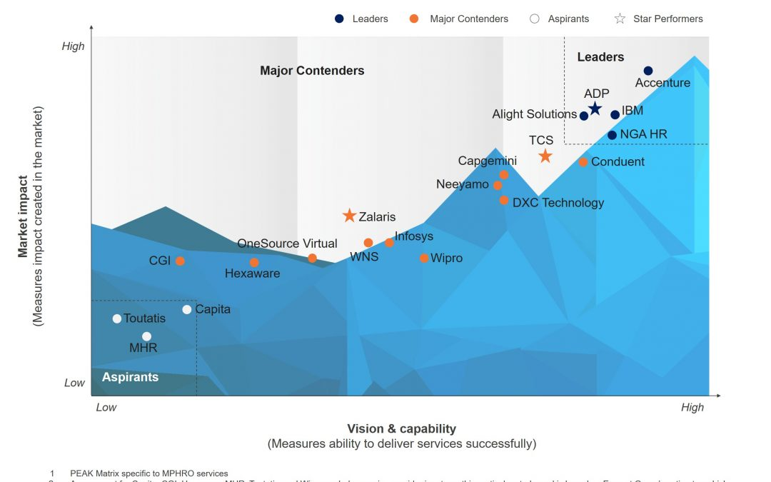 NGA Human Resources Continues as 'Leader' for Multi-Process Human Resources Outsourcing in Service Provider Landscape with Services PEAK Matrix™ Assessment 2019