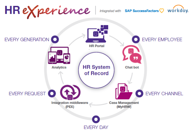 hr_experience