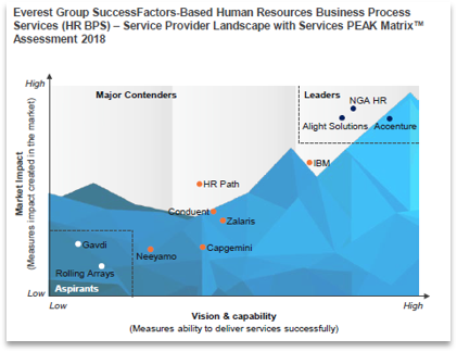 NGA HR is Leader for SuccessFactors based Human Resources Business Processes Services in PEAK matrix